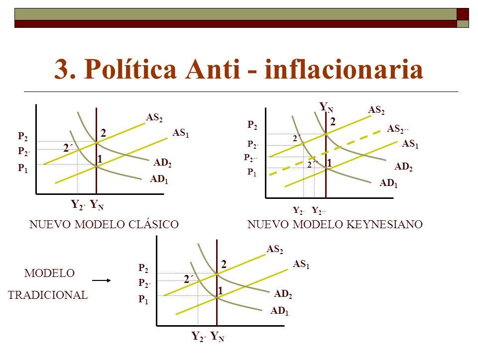 3. Política Anti - inflacionaria 1 2 2´ YNYN Y 2´ AD 1 AD 2 AS 1 AS 2 P1P1 P 2´ P2P2 1 2 2´ YNYN Y 2´ AD 1 AD 2 AS 1 AS 2 P1P1 P 2´ P2P2 AS 2´´ P 2´´