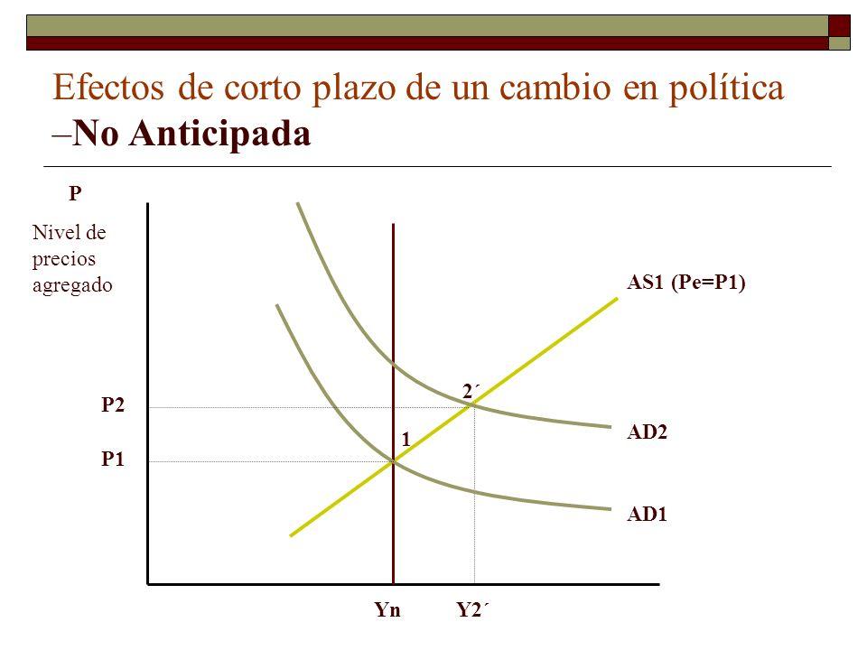 Efectos de corto plazo de un cambio en política –No Anticipada 1 2´ P Nivel de precios agregado Yn AS1 (Pe=P1) AD1 AD2 Y2´ P1 P2