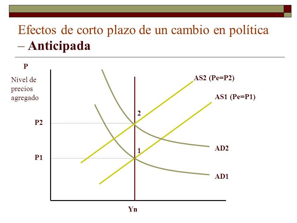 Proposición sobre la inefectividad de políticas económicas El modelo muestra que el producto no aumenta si la política es anticipada, porque la economía se mueve rápidamente a su nivel de equilibrio de largo plazo.