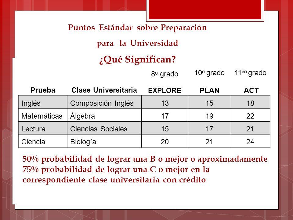 PruebaClase Universitaria 8 o grado 10 o grado PLAN 11 vo. grado ACT EXPLORE InglésComposición Inglés131518 MatemáticasÁlgebra171922 LecturaCiencias S