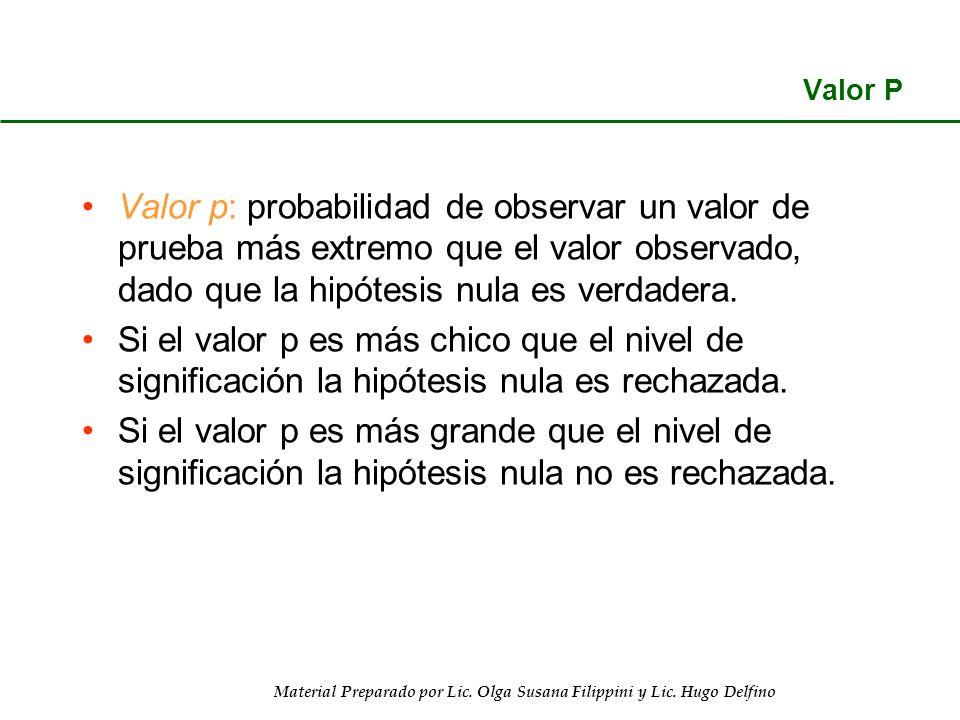 Material Preparado por Lic. Olga Susana Filippini y Lic. Hugo Delfino Valor P Valor p: probabilidad de observar un valor de prueba más extremo que el