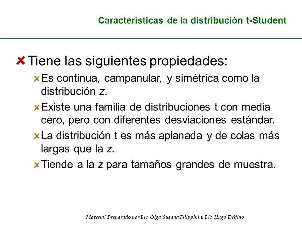 Material Preparado por Lic. Olga Susana Filippini y Lic. Hugo Delfino Características de la distribución t-Student Tiene las siguientes propiedades: E