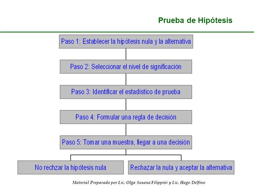 Material Preparado por Lic. Olga Susana Filippini y Lic. Hugo Delfino Prueba de Hipótesis 8-5