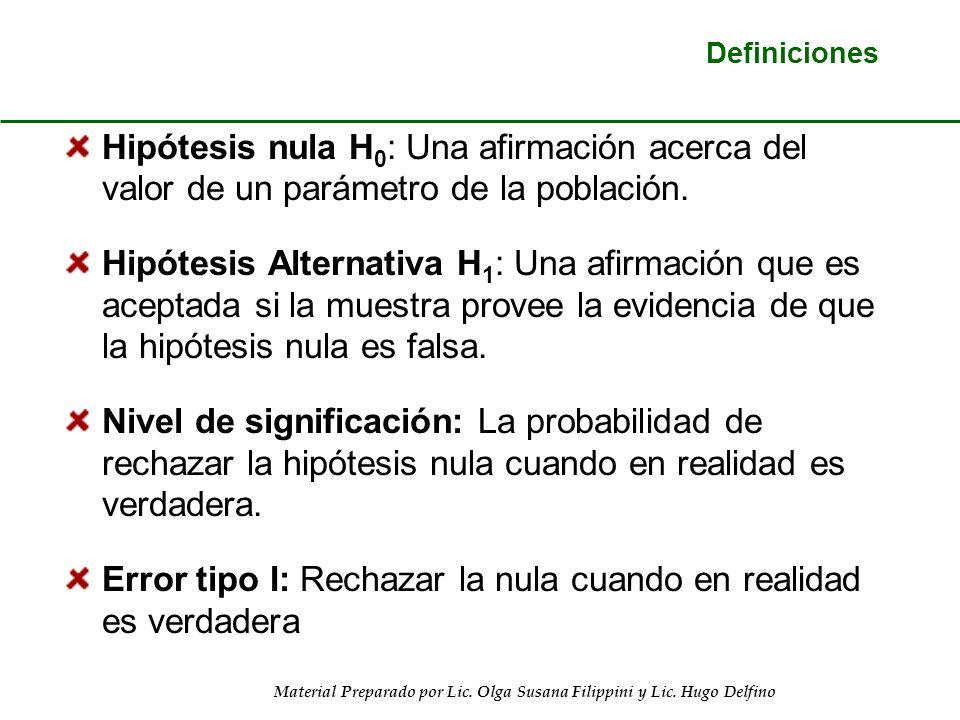 Material Preparado por Lic. Olga Susana Filippini y Lic. Hugo Delfino Definiciones Hipótesis nula H 0 : Una afirmación acerca del valor de un parámetr