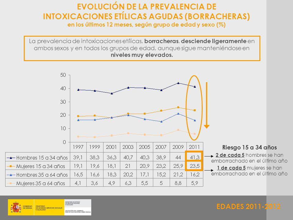 EDADES 2011-2012 EVOLUCIÓN DE LA PREVALENCIA DE INTOXICACIONES ETÍLICAS AGUDAS (BORRACHERAS) en los últimos 12 meses, según grupo de edad y sexo (%) L