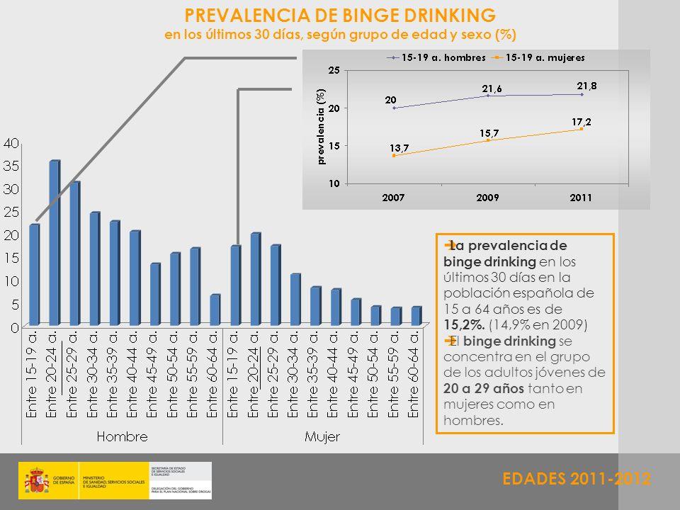 EDADES 2011-2012 PREVALENCIA DE BINGE DRINKING en los últimos 30 días, según grupo de edad y sexo (%) La prevalencia de binge drinking en los últimos