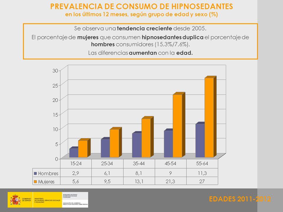 EDADES 2011-2012 PREVALENCIA DE CONSUMO DE HIPNOSEDANTES en los últimos 12 meses, según grupo de edad y sexo (%) Se observa una tendencia creciente de