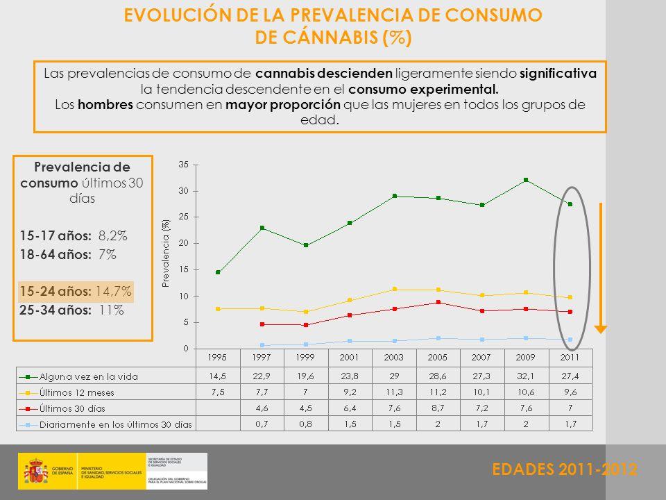 EDADES 2011-2012 EVOLUCIÓN DE LA PREVALENCIA DE CONSUMO DE CÁNNABIS (%) Las prevalencias de consumo de cannabis descienden ligeramente siendo signific