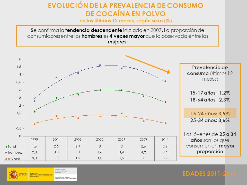 EDADES 2011-2012 EVOLUCIÓN DE LA PREVALENCIA DE CONSUMO DE COCAÍNA EN POLVO en los últimos 12 meses, según sexo (%) Se confirma la tendencia descenden