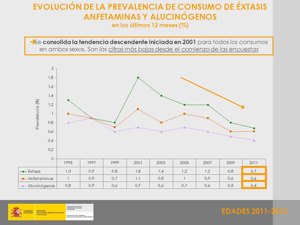 EDADES 2011-2012 EVOLUCIÓN DE LA PREVALENCIA DE CONSUMO DE ÉXTASIS ANFETAMINAS Y ALUCINÓGENOS en los últimos 12 meses (%) Se consolida la tendencia de