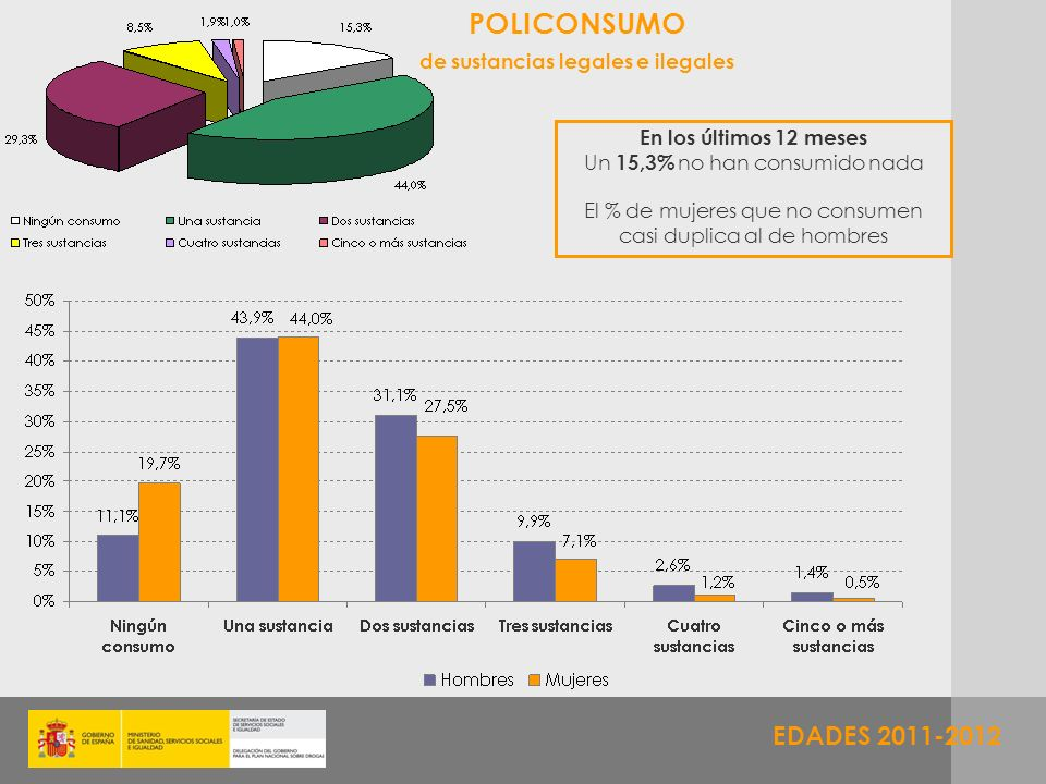 EDADES 2011-2012 POLICONSUMO de sustancias legales e ilegales En los últimos 12 meses Un 15,3% no han consumido nada El % de mujeres que no consumen c