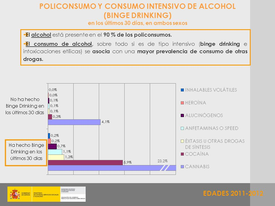 EDADES 2011-2012 POLICONSUMO Y CONSUMO INTENSIVO DE ALCOHOL (BINGE DRINKING) en los últimos 30 días, en ambos sexos El alcohol está presente en el 90