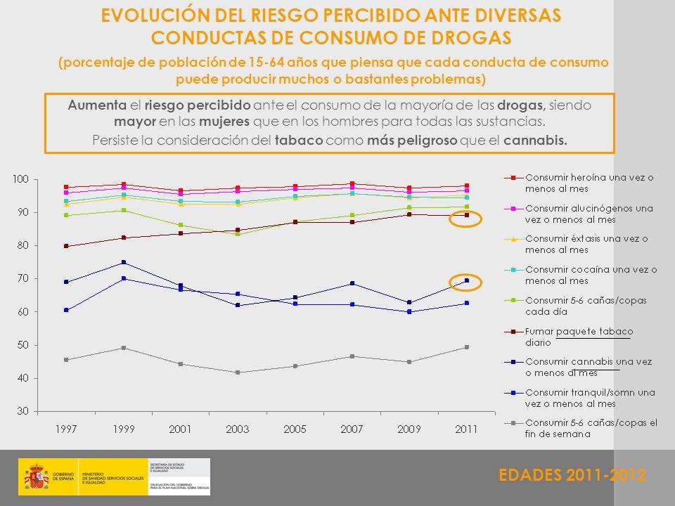 EDADES 2011-2012 EVOLUCIÓN DEL RIESGO PERCIBIDO ANTE DIVERSAS CONDUCTAS DE CONSUMO DE DROGAS (porcentaje de población de 15-64 años que piensa que cad