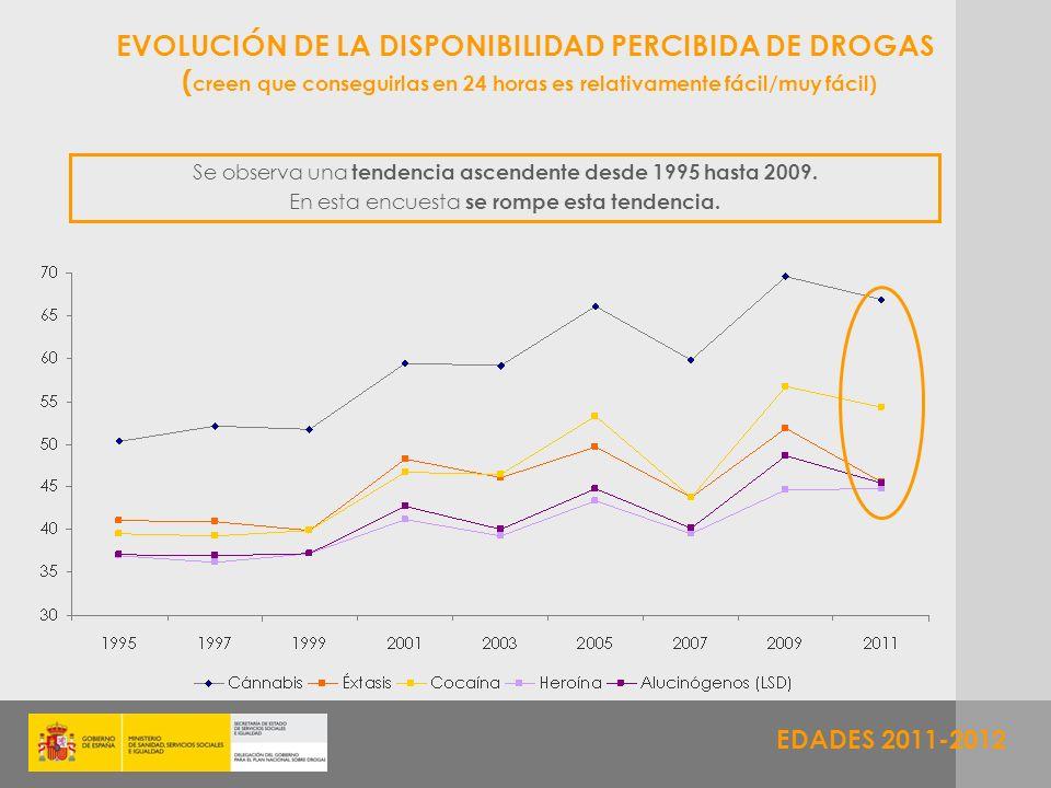 EDADES 2011-2012 EVOLUCIÓN DE LA DISPONIBILIDAD PERCIBIDA DE DROGAS ( creen que conseguirlas en 24 horas es relativamente fácil/muy fácil) Se observa