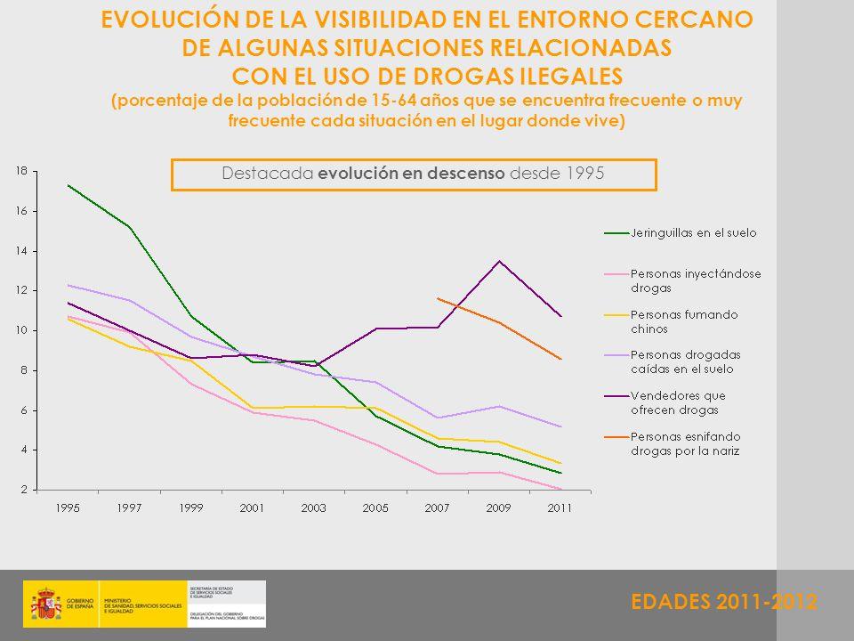 EDADES 2011-2012 EVOLUCIÓN DE LA VISIBILIDAD EN EL ENTORNO CERCANO DE ALGUNAS SITUACIONES RELACIONADAS CON EL USO DE DROGAS ILEGALES (porcentaje de la