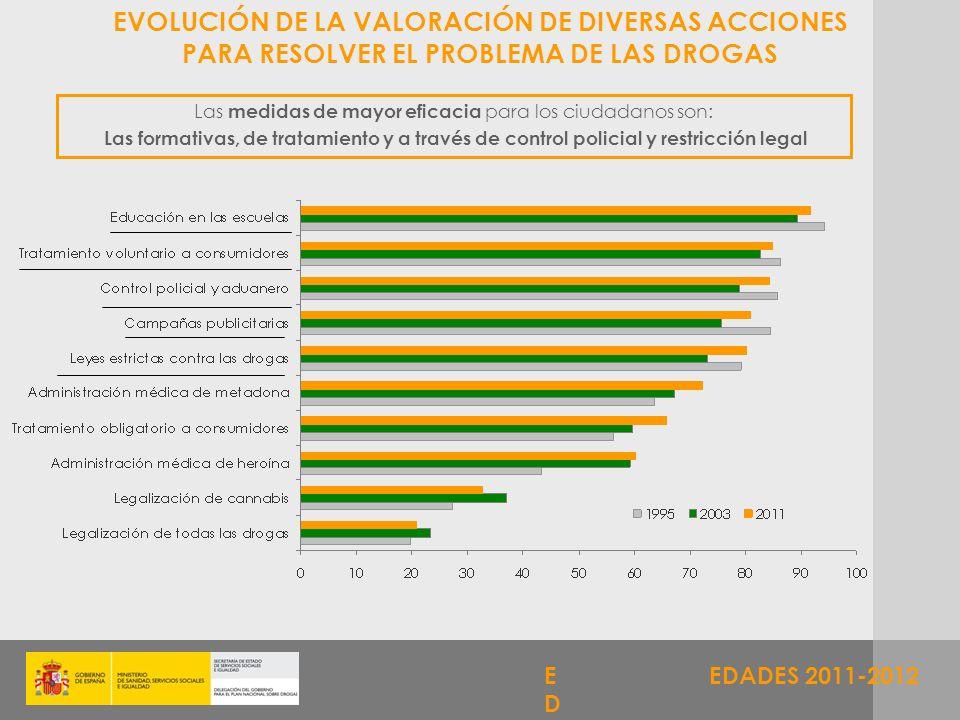 EDADES 2011-2012 EVOLUCIÓN DE LA VALORACIÓN DE DIVERSAS ACCIONES PARA RESOLVER EL PROBLEMA DE LAS DROGAS Las medidas de mayor eficacia para los ciudad