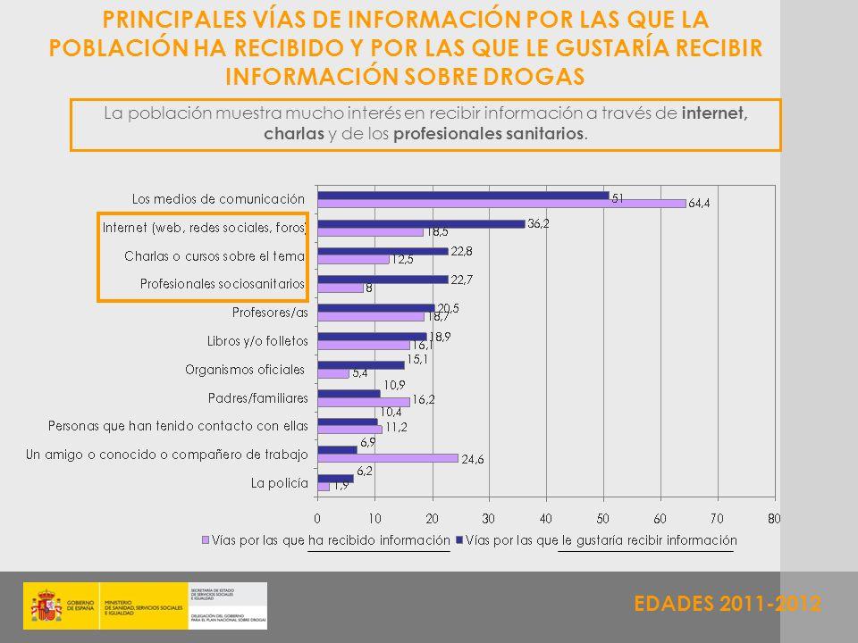 EDADES 2011-2012 PRINCIPALES VÍAS DE INFORMACIÓN POR LAS QUE LA POBLACIÓN HA RECIBIDO Y POR LAS QUE LE GUSTARÍA RECIBIR INFORMACIÓN SOBRE DROGAS La po