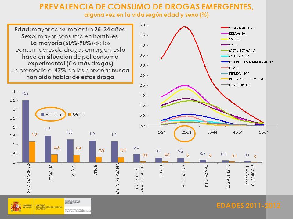 EDADES 2011-2012 Edad: mayor consumo entre 25-34 años. Sexo: mayor consumo en hombres. La mayoría (60%-90%) de los consumidores de drogas emergentes l