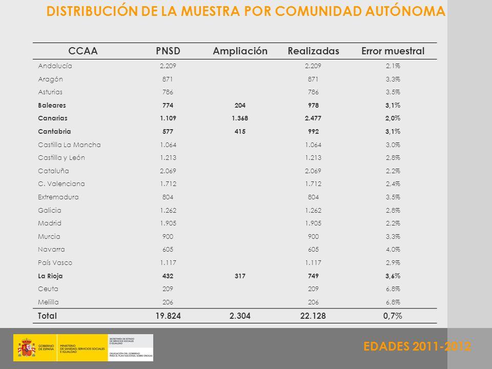 EDADES 2011-2012 CCAAPNSDAmpliaciónRealizadasError muestral Andalucía2.209 2,1% Aragón871 3,3% Asturias786 3,5% Baleares7742049783,1% Canarias1.1091.3