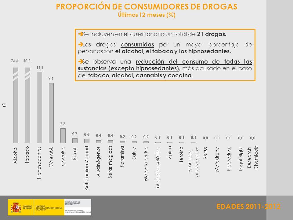 EDADES 2011-2012 PROPORCIÓN DE CONSUMIDORES DE DROGAS Últimos 12 meses (%) EDADES 2011 Se incluyen en el cuestionario un total de 21 drogas. Las droga