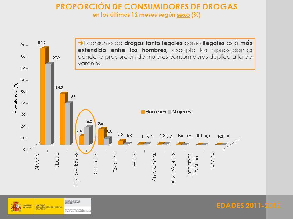 EDADES 2011-2012 PROPORCIÓN DE CONSUMIDORES DE DROGAS en los últimos 12 meses según sexo (%) El consumo de drogas tanto legales como ilegales está más