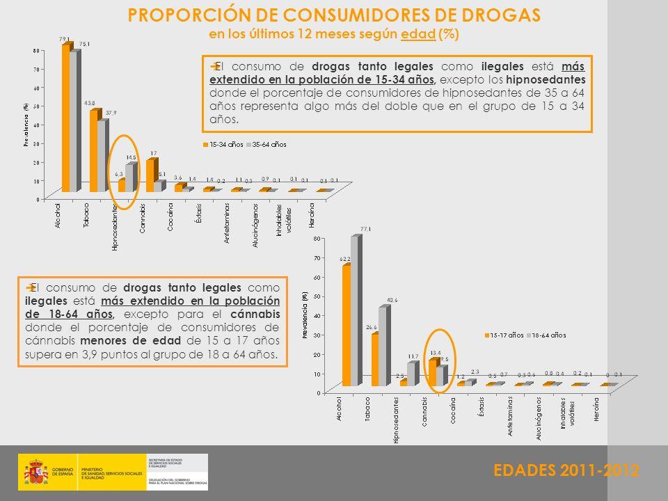 EDADES 2011-2012 PROPORCIÓN DE CONSUMIDORES DE DROGAS en los últimos 12 meses según edad (%) El consumo de drogas tanto legales como ilegales está más
