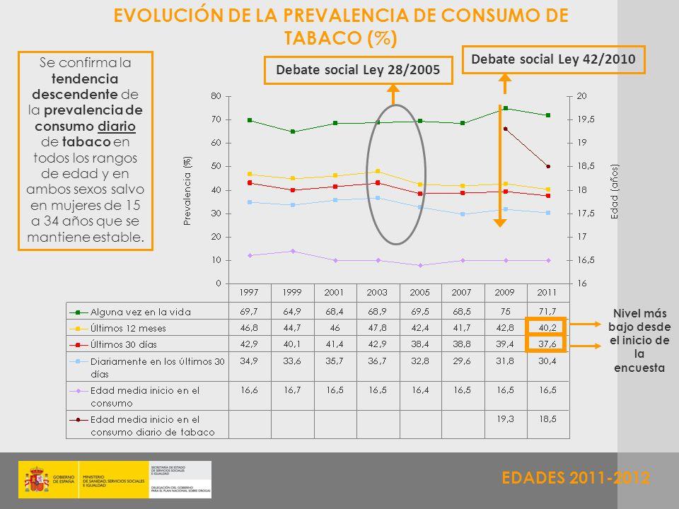 EDADES 2011-2012 EVOLUCIÓN DE LA PREVALENCIA DE CONSUMO DE TABACO (%) Se confirma la tendencia descendente de la prevalencia de consumo diario de taba