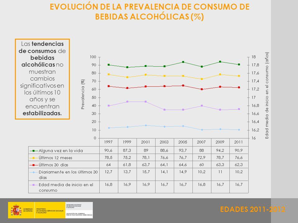 EDADES 2011-2012 EVOLUCIÓN DE LA PREVALENCIA DE CONSUMO DE BEBIDAS ALCOHÓLICAS (%) Las tendencias de consumos de bebidas alcohólicas no muestran cambi