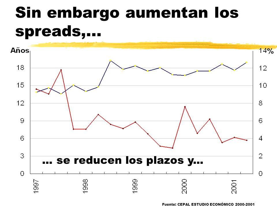 …de manera compatible, las tasas de interés internacionales han caído. Fuente: CEPAL ESTUDIO ECONÓMICO 2000-2001