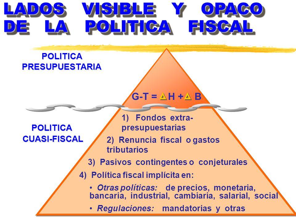 Sustitución de políticas e instrumentos…. Sustitución de políticas e instrumentos…. Pactos Fiscales frágiles generan un sistema de incentivos perverso