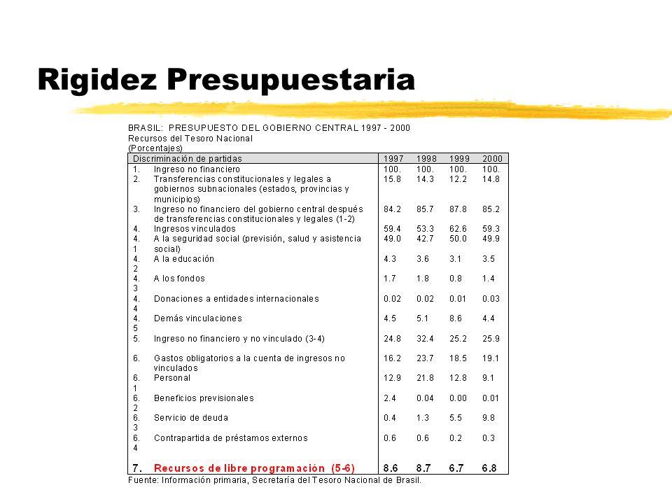Rigidez Presupuestaria Los recursos de libre disponibilidad tienden a disminuir: zPor la permanente importancia de los recursos de destinacion especif