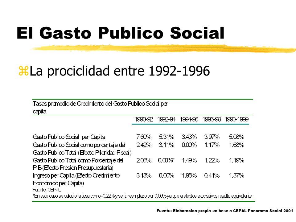 El Gasto Publico Social zEl GPS es sensible al cambio en el ingreso zEl comportamiento del GPS es prociclico zGS/N = (GS/G). (G/Y). (Y/N) z Prioridad