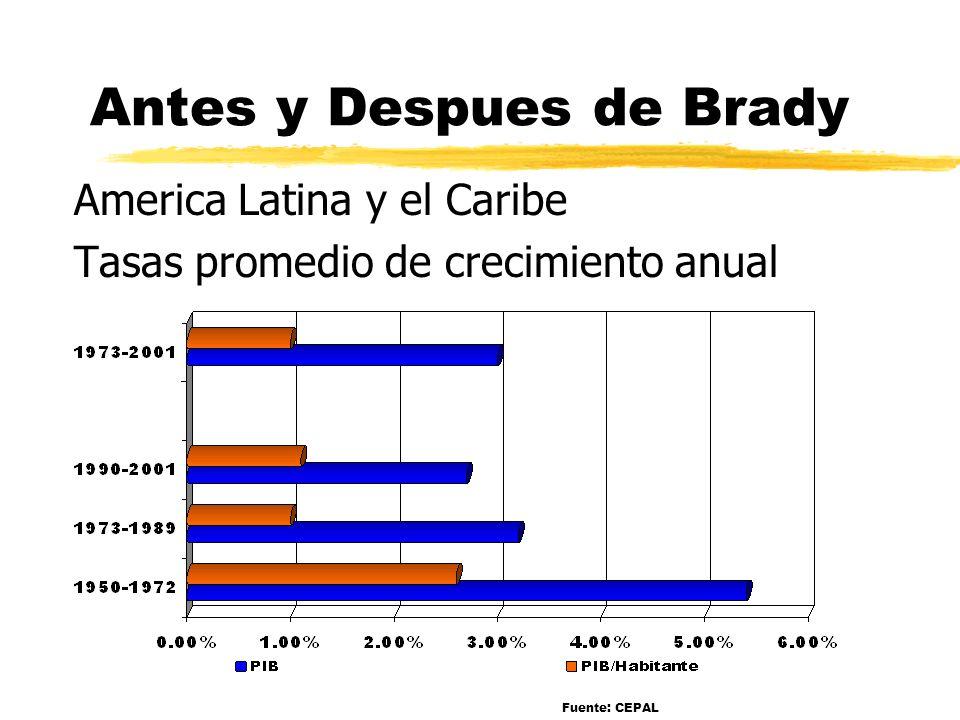 Antes y Despues de Brady America Latina y el Caribe Tasas promedio de crecimiento anual Fuente: CEPAL