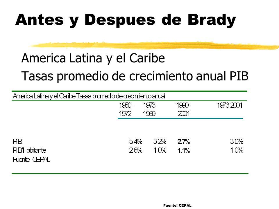 Antes y Despues de Brady America Latina y el Caribe Tasas promedio de crecimiento anual PIB Fuente: CEPAL
