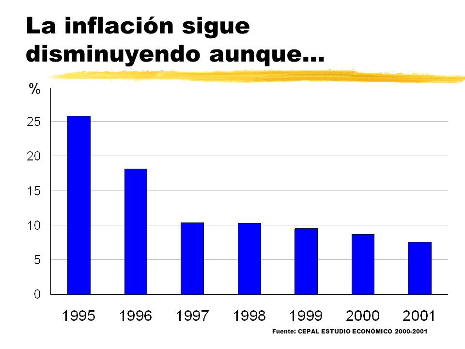 La inflación sigue disminuyendo aunque... Fuente: CEPAL ESTUDIO ECONÓMICO 2000-2001
