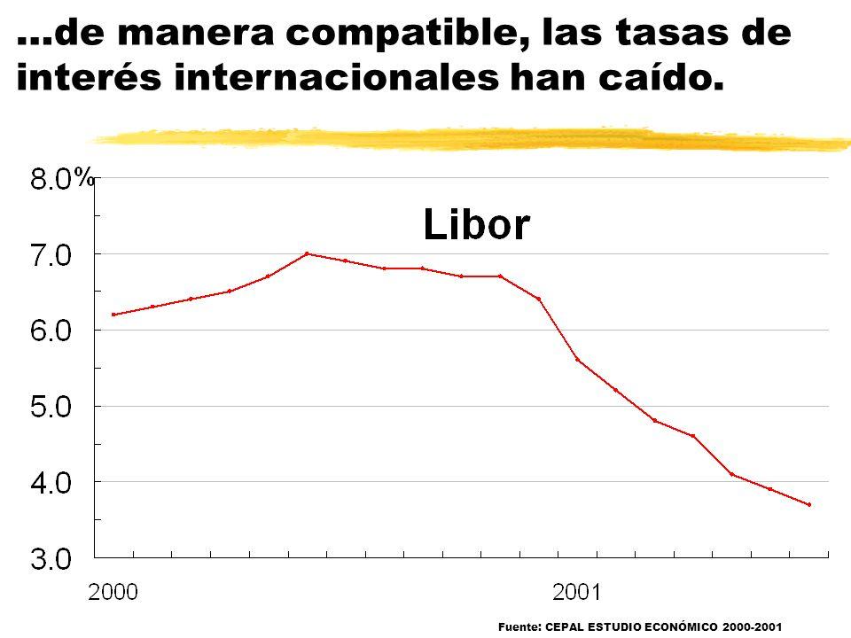 …de manera compatible, las tasas de interés internacionales han caído.