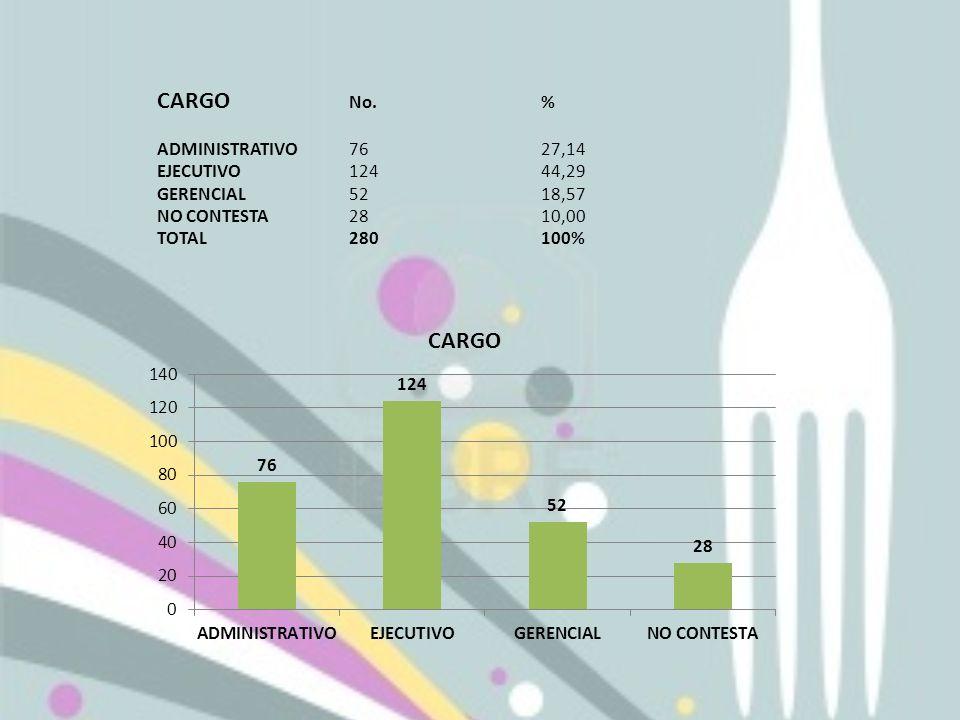 CARGO No.% ADMINISTRATIVO7627,14 EJECUTIVO12444,29 GERENCIAL5218,57 NO CONTESTA2810,00 TOTAL280100%