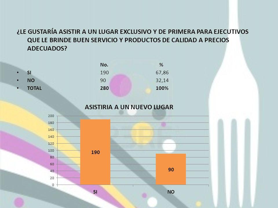 ¿LE GUSTARÍA ASISTIR A UN LUGAR EXCLUSIVO Y DE PRIMERA PARA EJECUTIVOS QUE LE BRINDE BUEN SERVICIO Y PRODUCTOS DE CALIDAD A PRECIOS ADECUADOS? No. % S