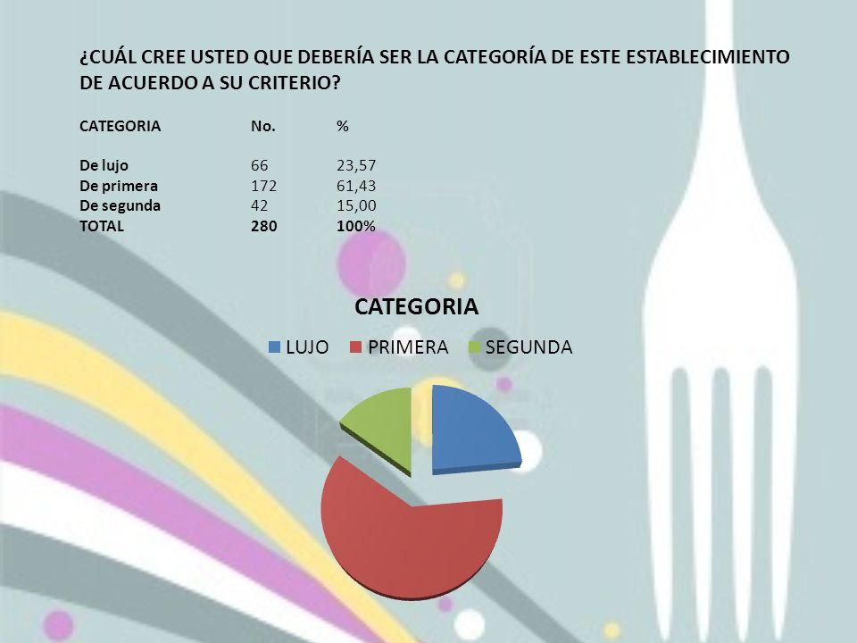 ¿CUÁL CREE USTED QUE DEBERÍA SER LA CATEGORÍA DE ESTE ESTABLECIMIENTO DE ACUERDO A SU CRITERIO? CATEGORIANo.% De lujo6623,57 De primera17261,43 De seg