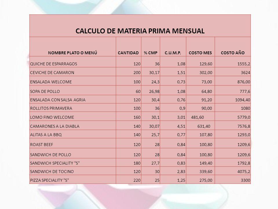 CALCULO DE MATERIA PRIMA MENSUAL NOMBRE PLATO O MENÚCANTIDAD% CMPC.U.M.P.COSTO MESCOSTO AÑO QUICHE DE ESPARRAGOS120361,08 129,601555,2 CEVICHE DE CAMA