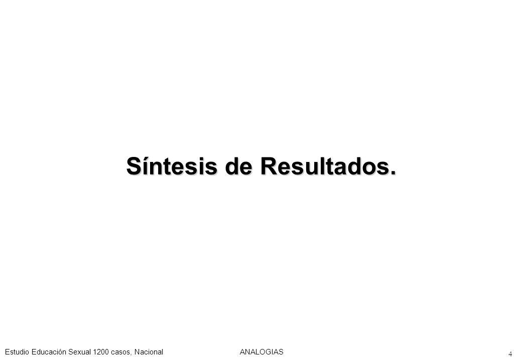Estudio Educación Sexual 1200 casos, NacionalANALOGIAS 125 Consecuencias de la educación sexual Base: Total de casos