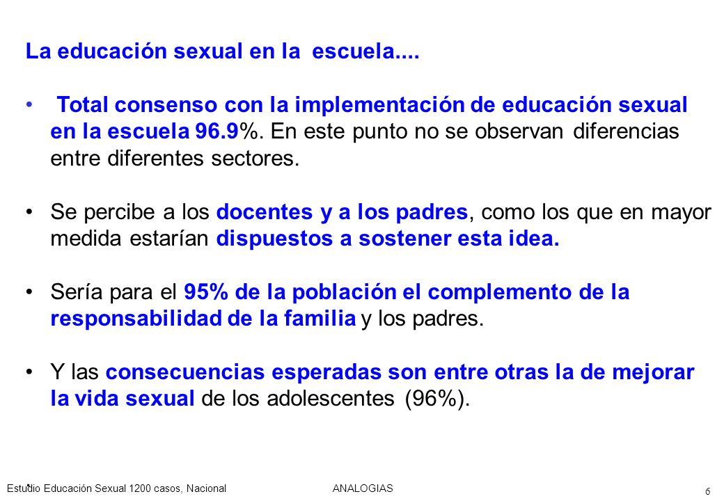 Estudio Educación Sexual 1200 casos, NacionalANALOGIAS 127 La educación sexual en la escuela va a ser un buen complemento de los padres Base: Total de casos