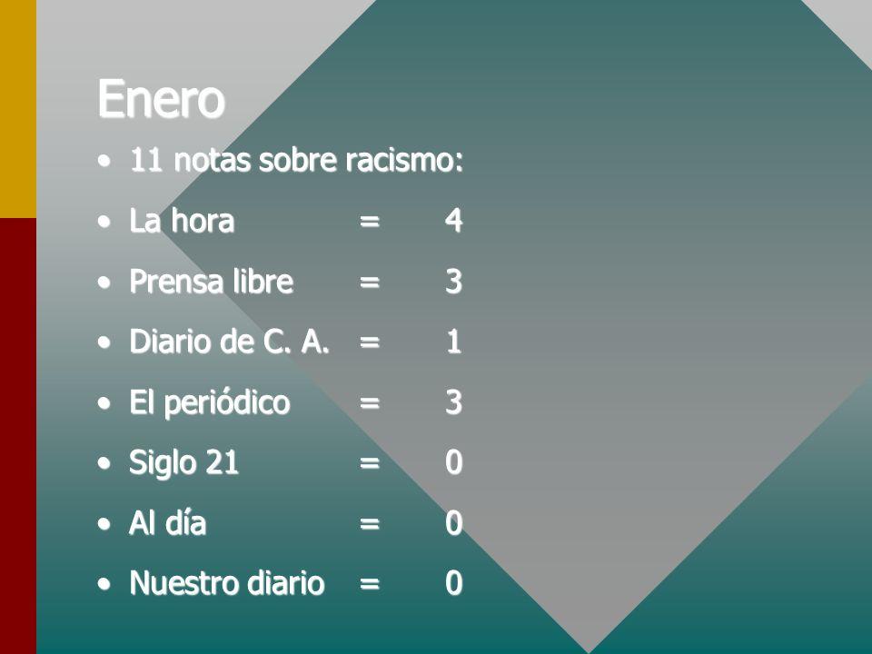 Enero 11 notas sobre racismo:11 notas sobre racismo: La hora=4La hora=4 Prensa libre=3Prensa libre=3 Diario de C. A.=1Diario de C. A.=1 El periódico=3