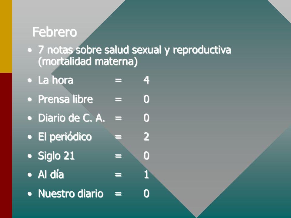 Febrero 7 notas sobre salud sexual y reproductiva (mortalidad materna)7 notas sobre salud sexual y reproductiva (mortalidad materna) La hora=4La hora=