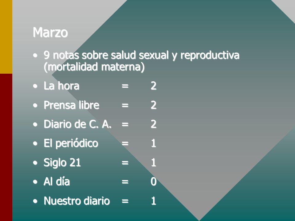 Marzo 9 notas sobre salud sexual y reproductiva (mortalidad materna)9 notas sobre salud sexual y reproductiva (mortalidad materna) La hora=2La hora=2