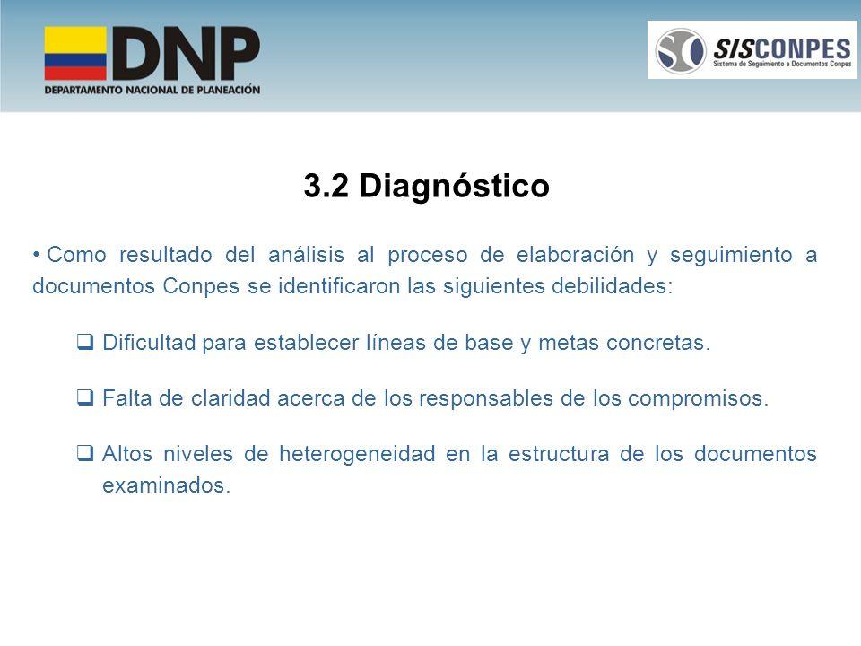 3.2 Diagnóstico Como resultado del análisis al proceso de elaboración y seguimiento a documentos Conpes se identificaron las siguientes debilidades: D