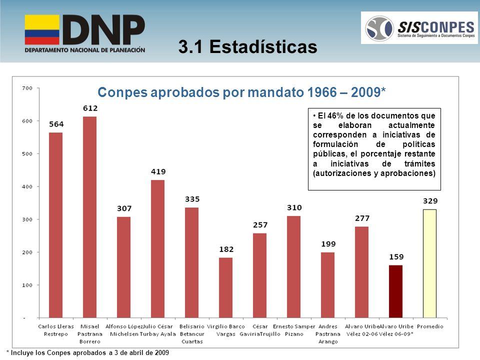 * Incluye los Conpes aprobados a 3 de abril de 2009 3.1 Estadísticas Conpes aprobados por mandato 1966 – 2009* El 46% de los documentos que se elabora