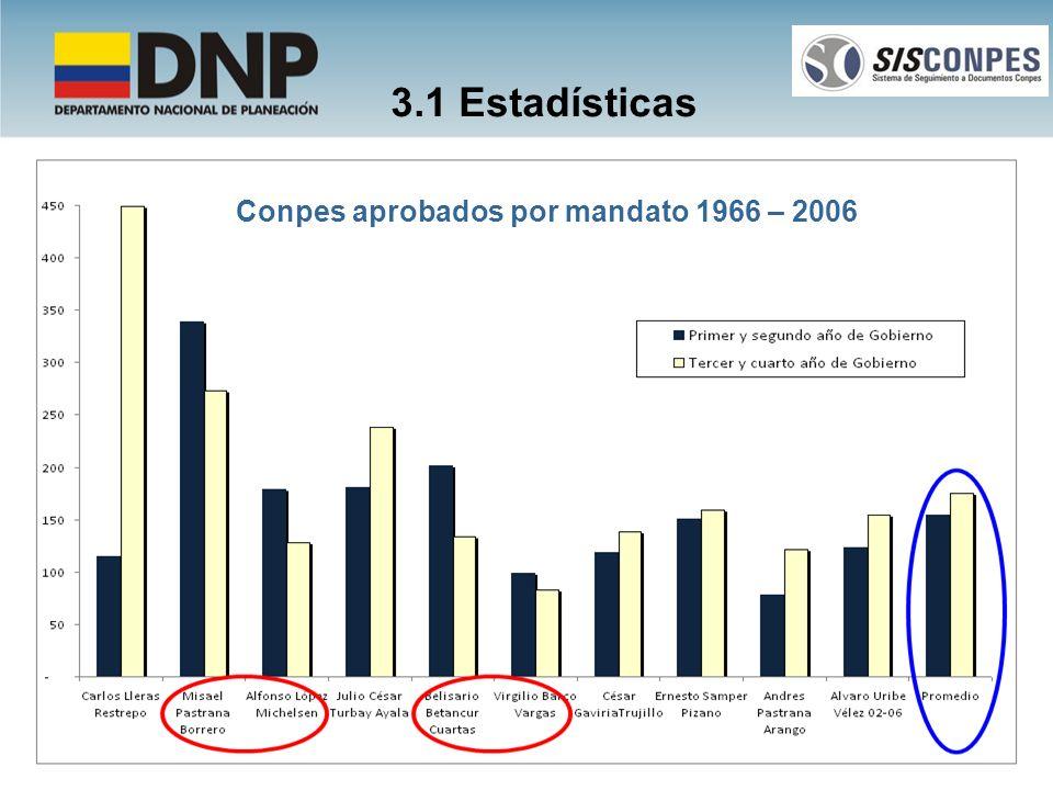 3.1 Estadísticas Conpes aprobados por mandato 1966 – 2006