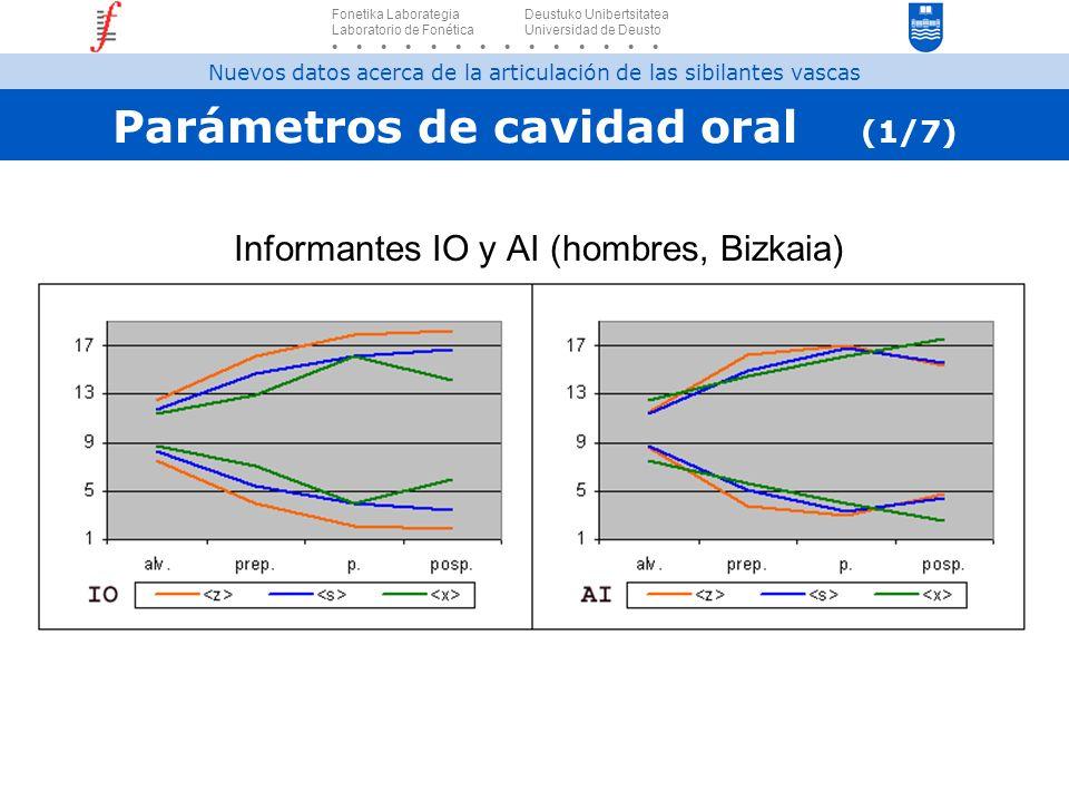 Parámetros de cavidad oral (1/7) Informantes IO y AI (hombres, Bizkaia) Fonetika Laborategia Deustuko Unibertsitatea Laboratorio de Fonética Universid