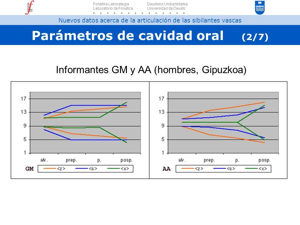 Parámetros de cavidad oral (2/7) Informantes GM y AA (hombres, Gipuzkoa) Fonetika Laborategia Deustuko Unibertsitatea Laboratorio de Fonética Universi